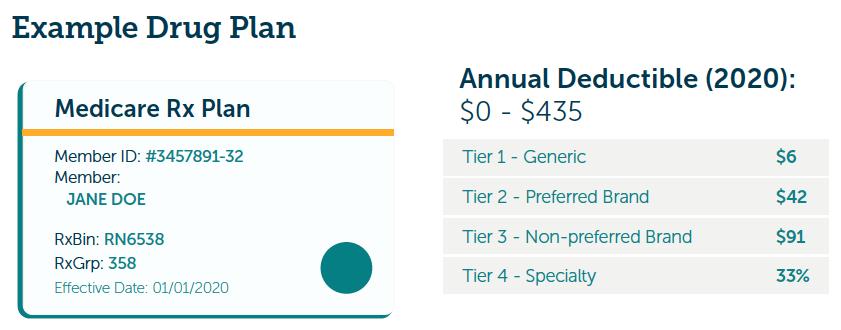 Medicare Part D (Drug Plan)