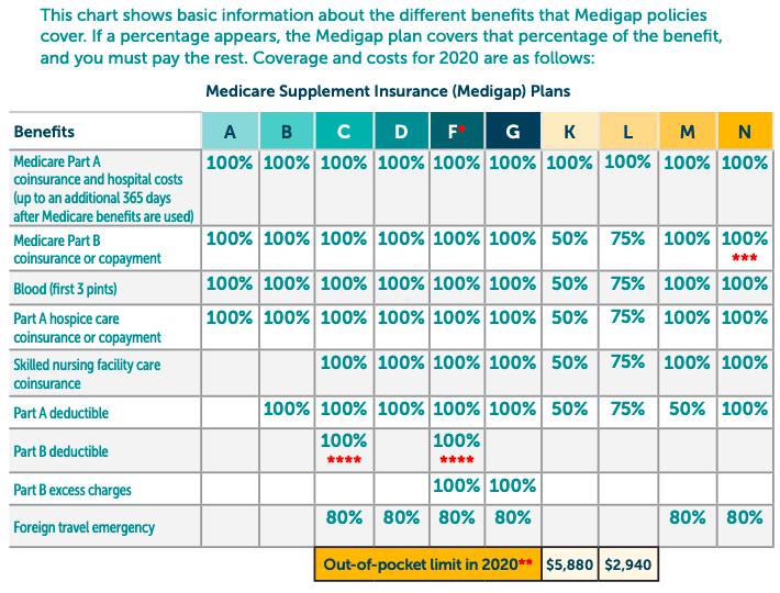 Medicare Supplement Plan in Arizona